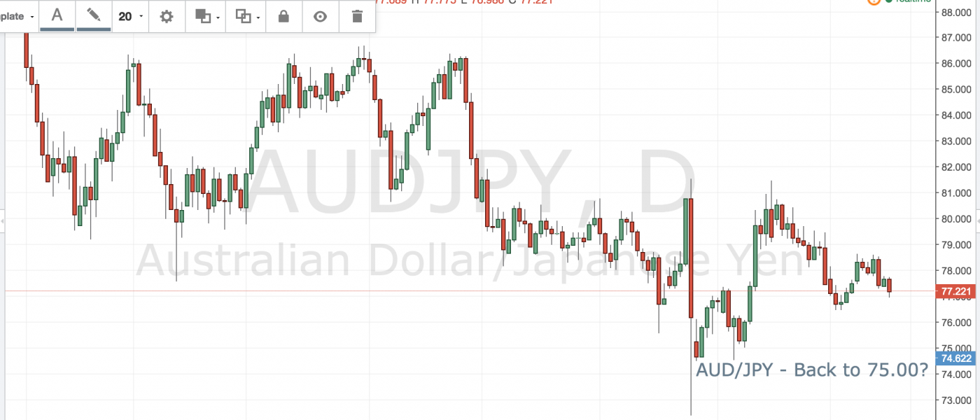 AUD/JPY – Back to 75.00?