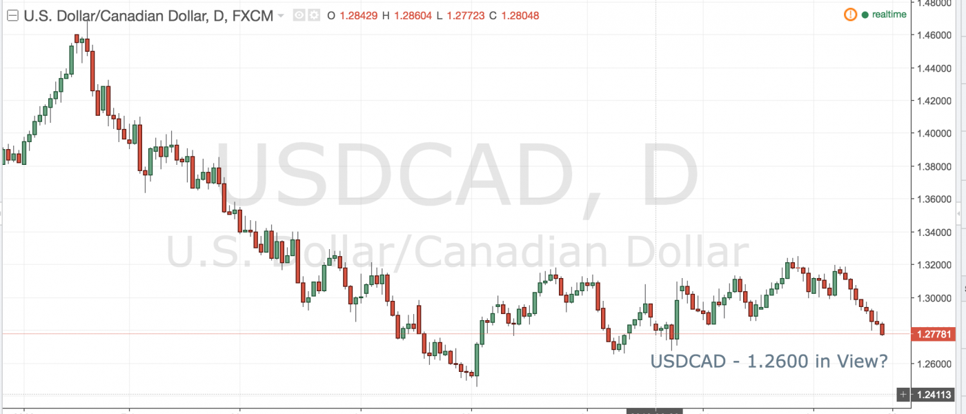 USDCAD – 1.2600 in View?