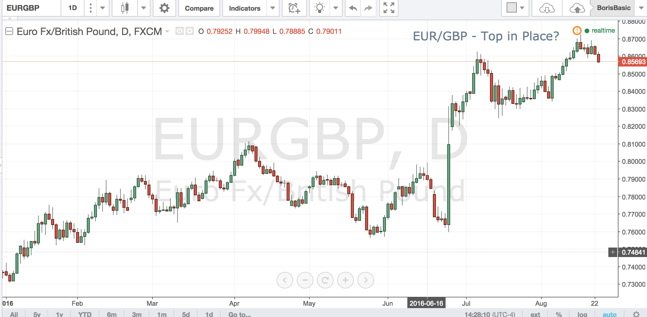 EURGBP – Top in Place?