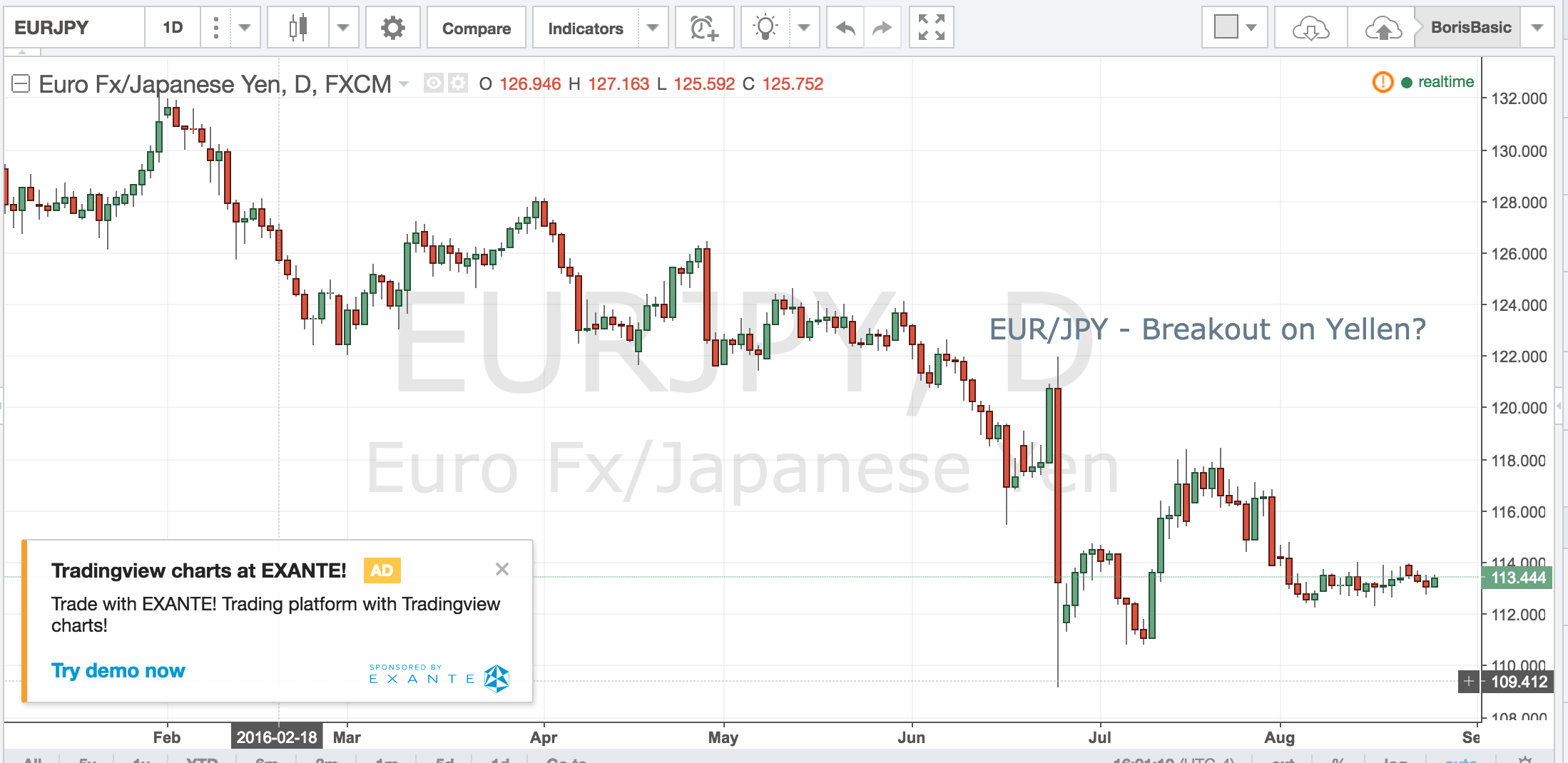 EURJPY – Breakout on Yellen?