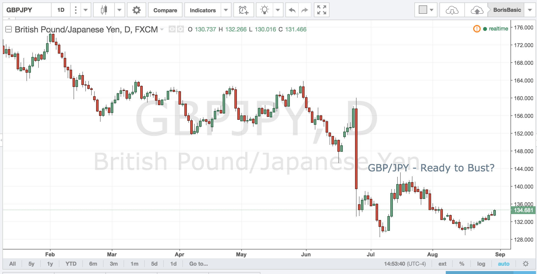 GBPJPY – Ready to Bust?