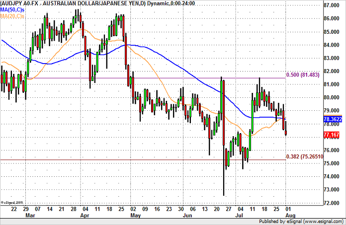 AUD/JPY in Play