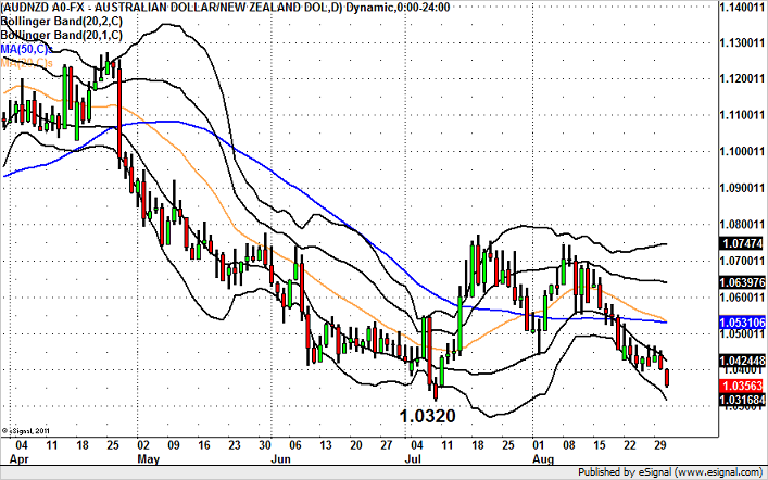 AUDNZD to New Lows?