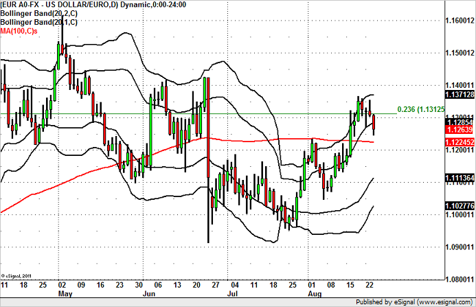 EUR/USD – Top in Place?