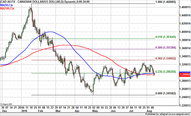 USD/CAD  – Buy or Sell?