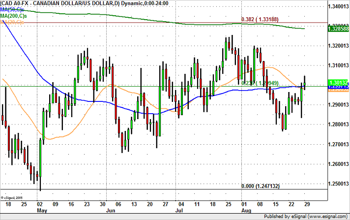 USD/CAD – Breakout or Fakeout?