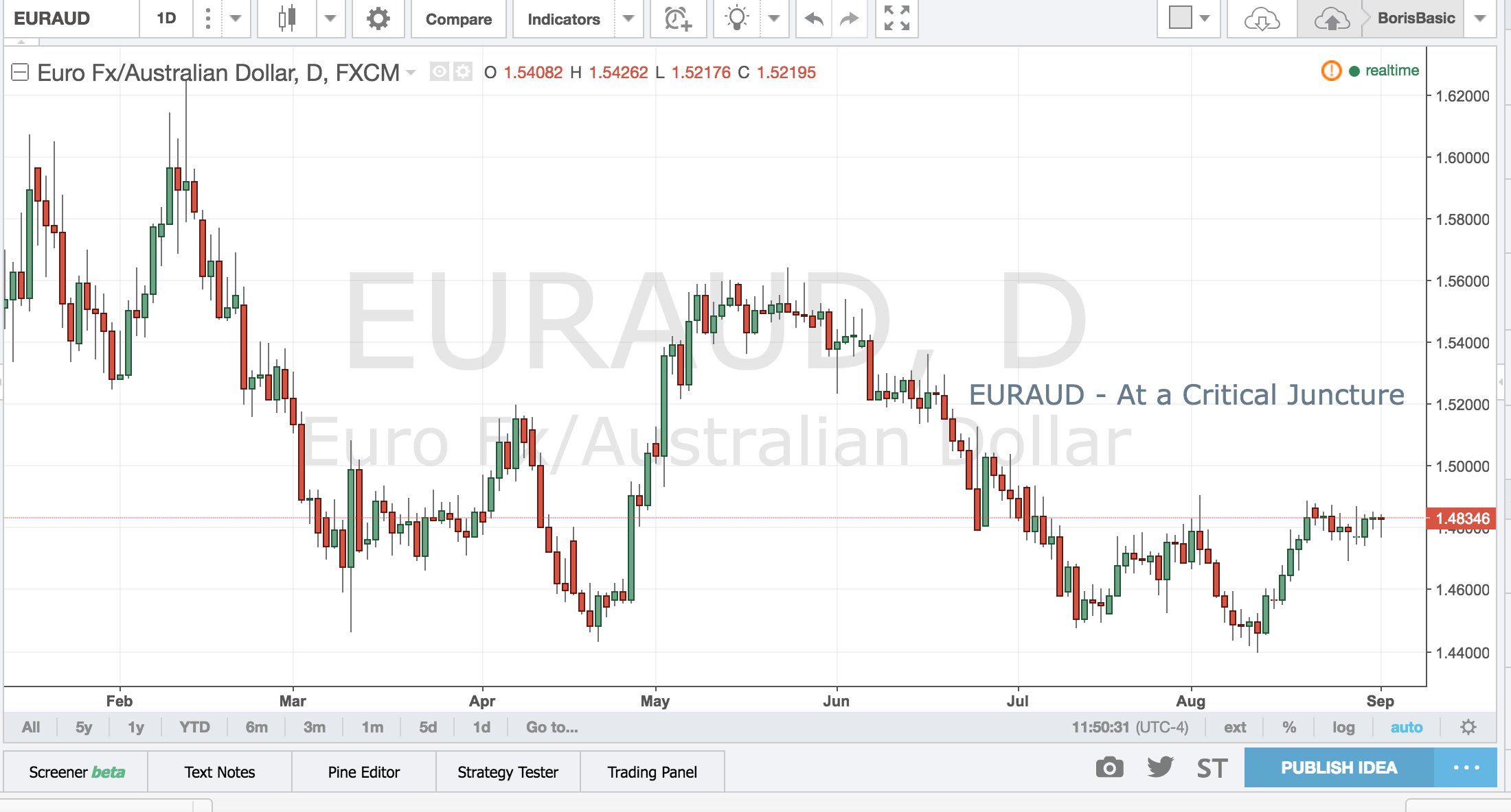 EUR/AUD – At A Critical Juncture