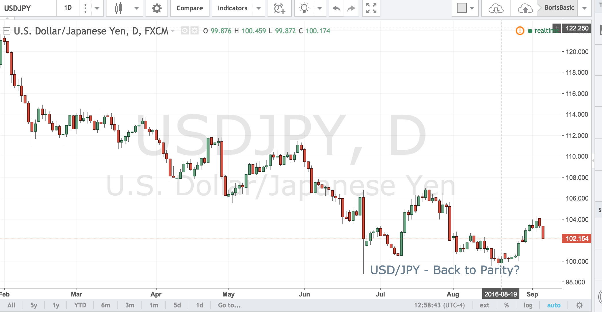 USD/JPY – Back to Parity?