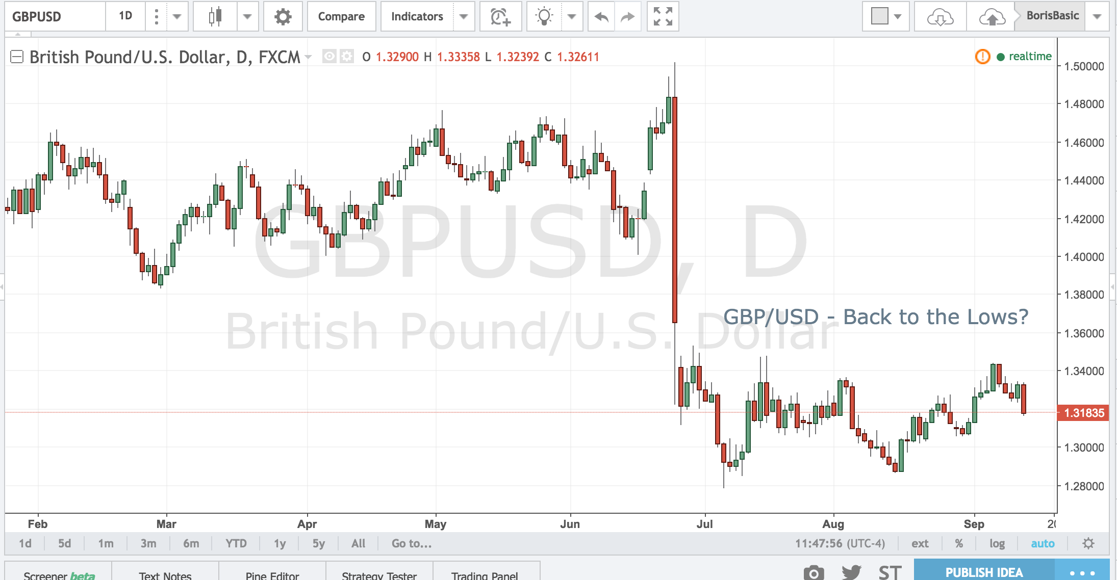 GBP/USD – Back to the Lows?