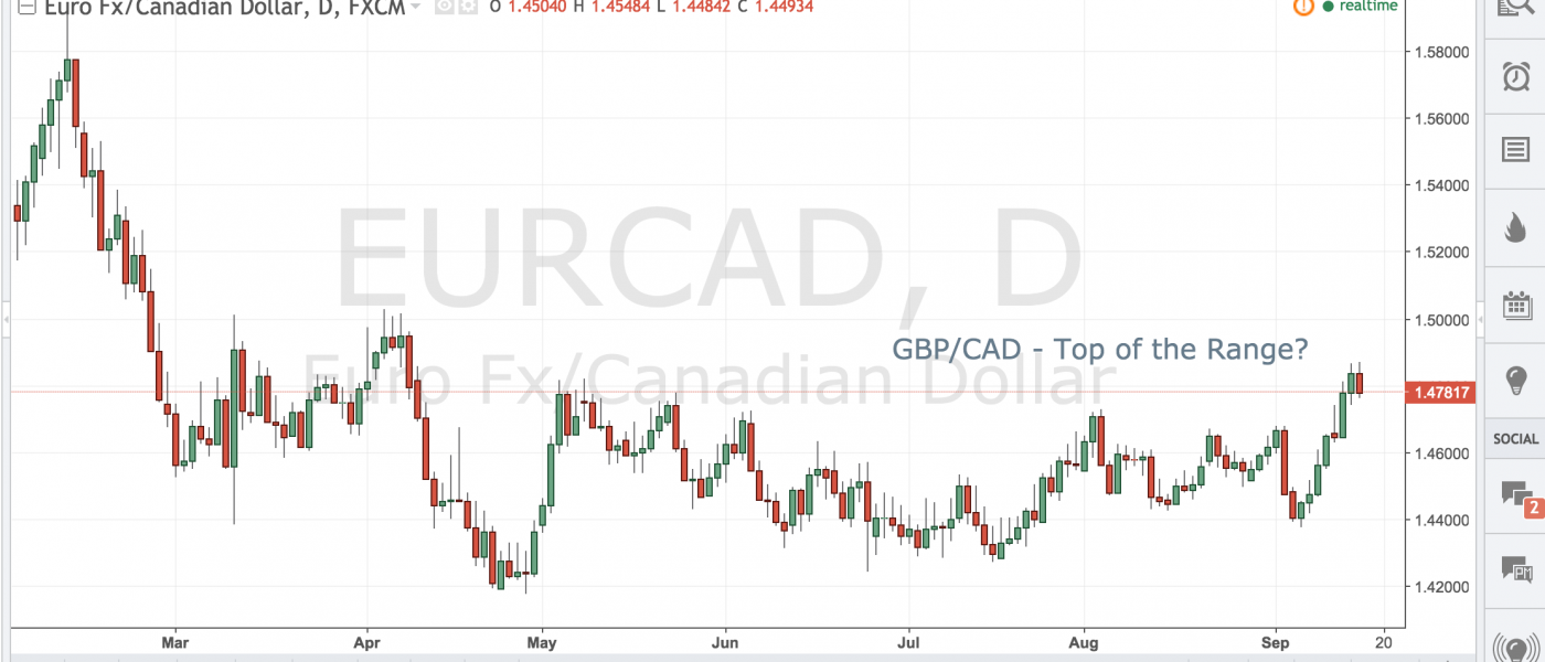 GBP/CAD – Top of the Range?