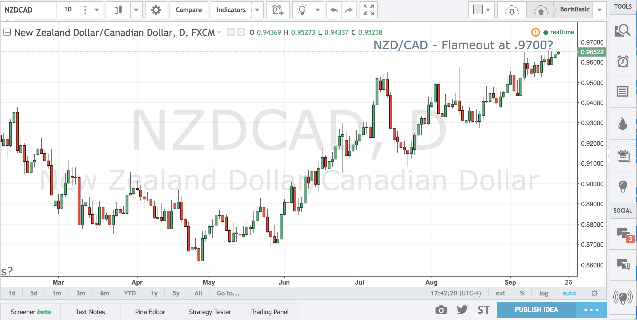NZDCAD – Flameout at .9700?