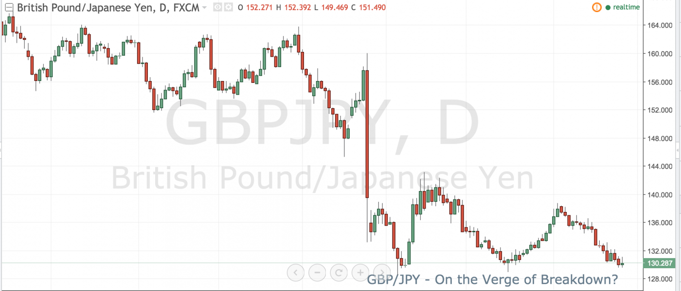 GBPJPY – On the Verge of Breakdown?