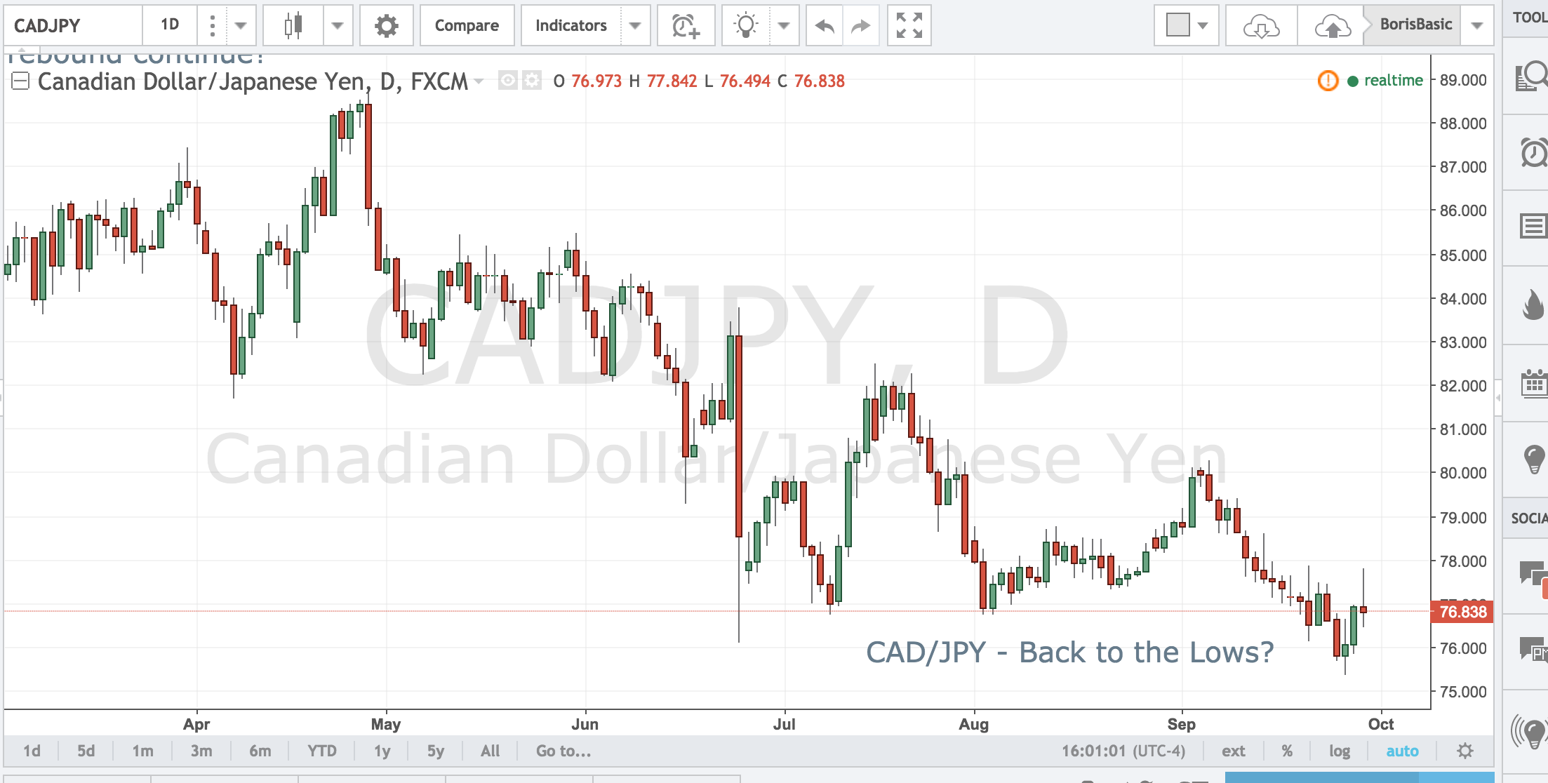 CADJPY – Back to the Lows?