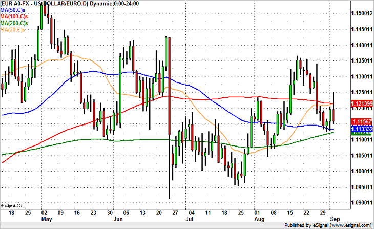 EUR/USD to Break on ECB, Key Levels to Watch