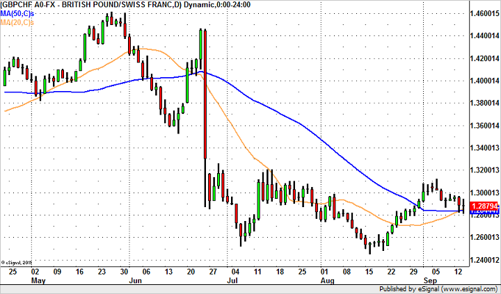 GBP/CHF in Play