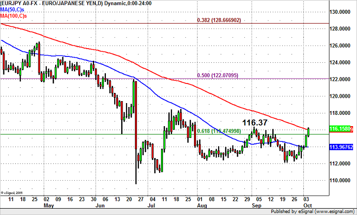 EURJPY Breakout or Fakeout?