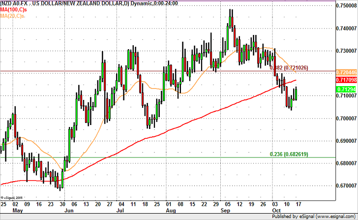 NZD/USD to 72 Cents?