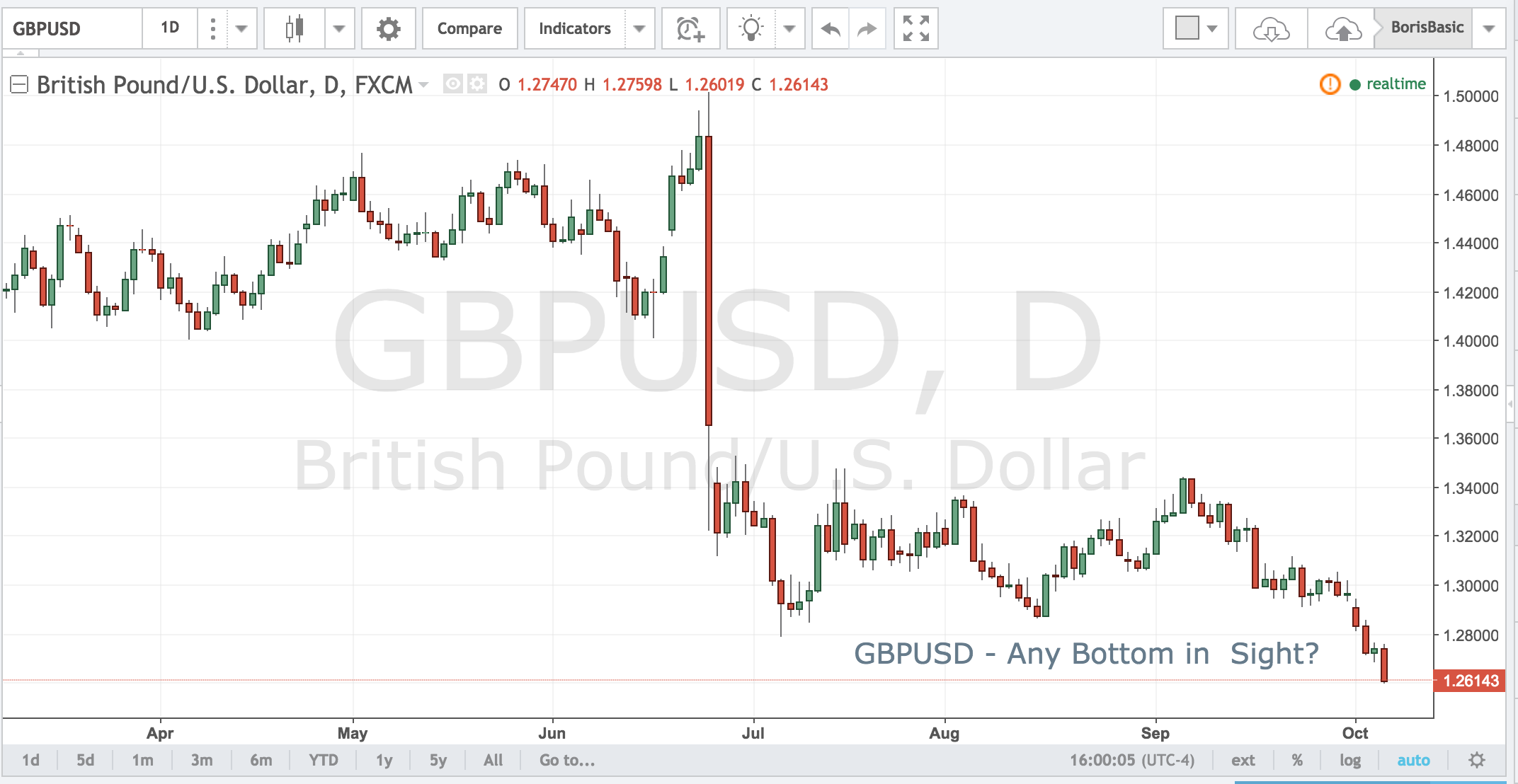 GBPUSD – Any Bottom in  Sight?