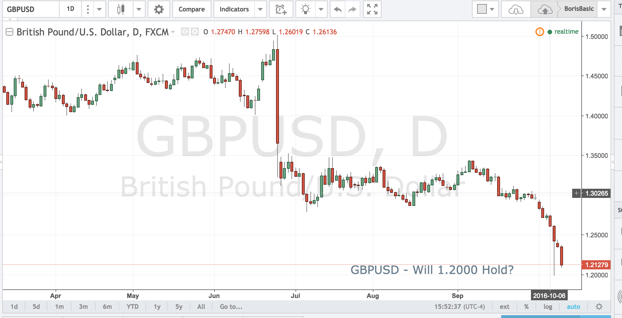 GBPUSD – Will 1.2000 Hold?