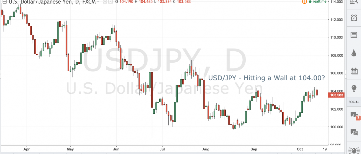 USDJPY – Hitting a Wall at 104.00?