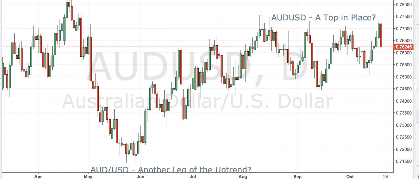 AUDUSD – A Top in Place?