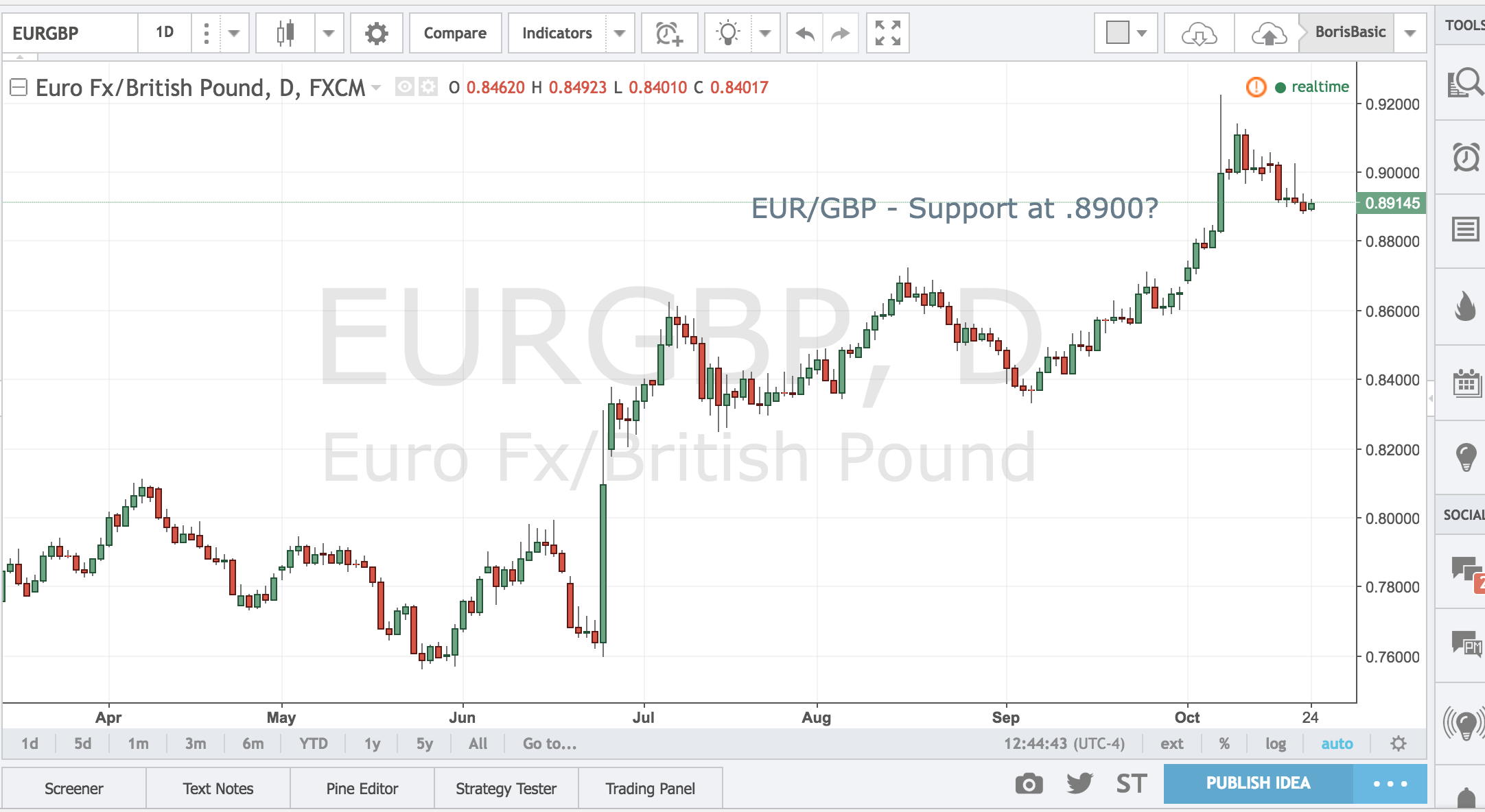 EURGBP – Support at 8900?