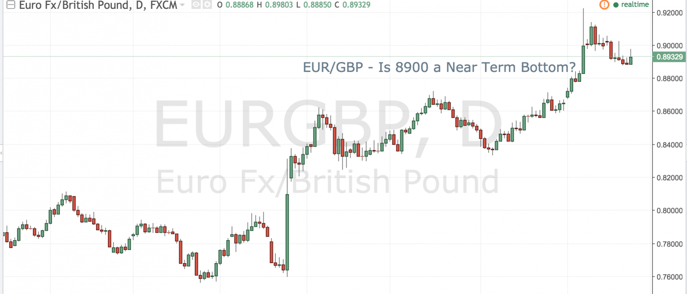 EURGBP is 8900 a Near Term Bottom?
