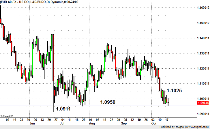 EUR/USD – Is a Bottom Near?