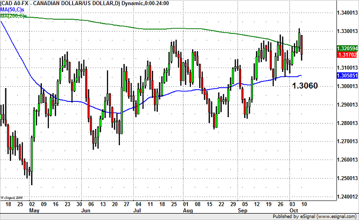 USDCAD Rally Halted?