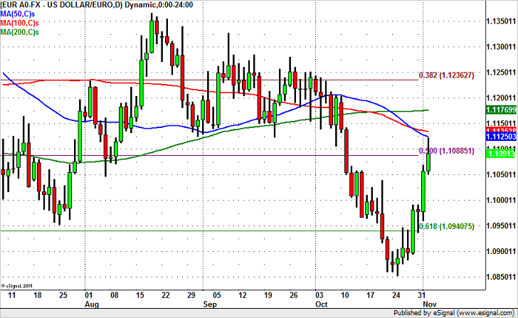 EUR/USD – Where is the Top?
