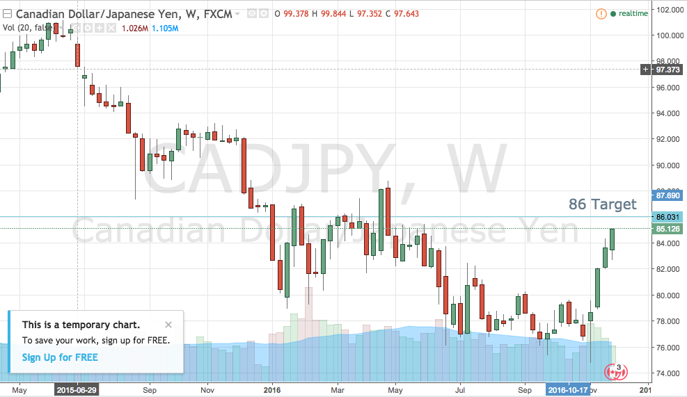 CADJPY to 86?