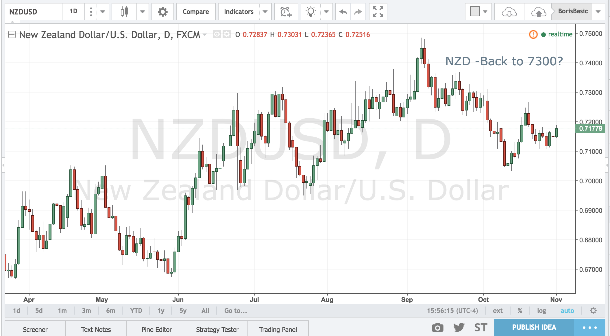 NZD – Back to 7300?