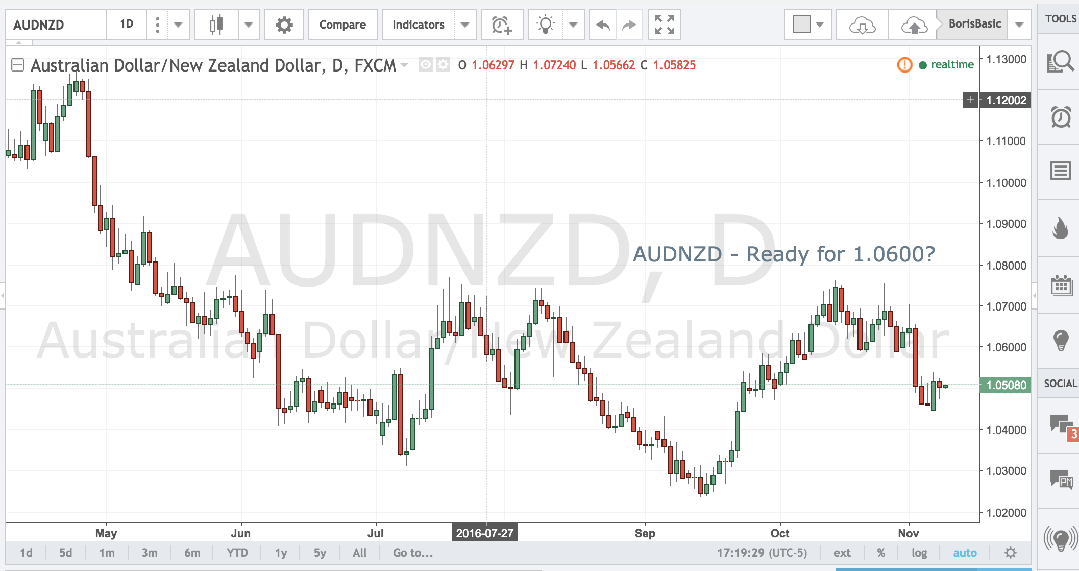 AUDNZD – Ready for 1.0600?