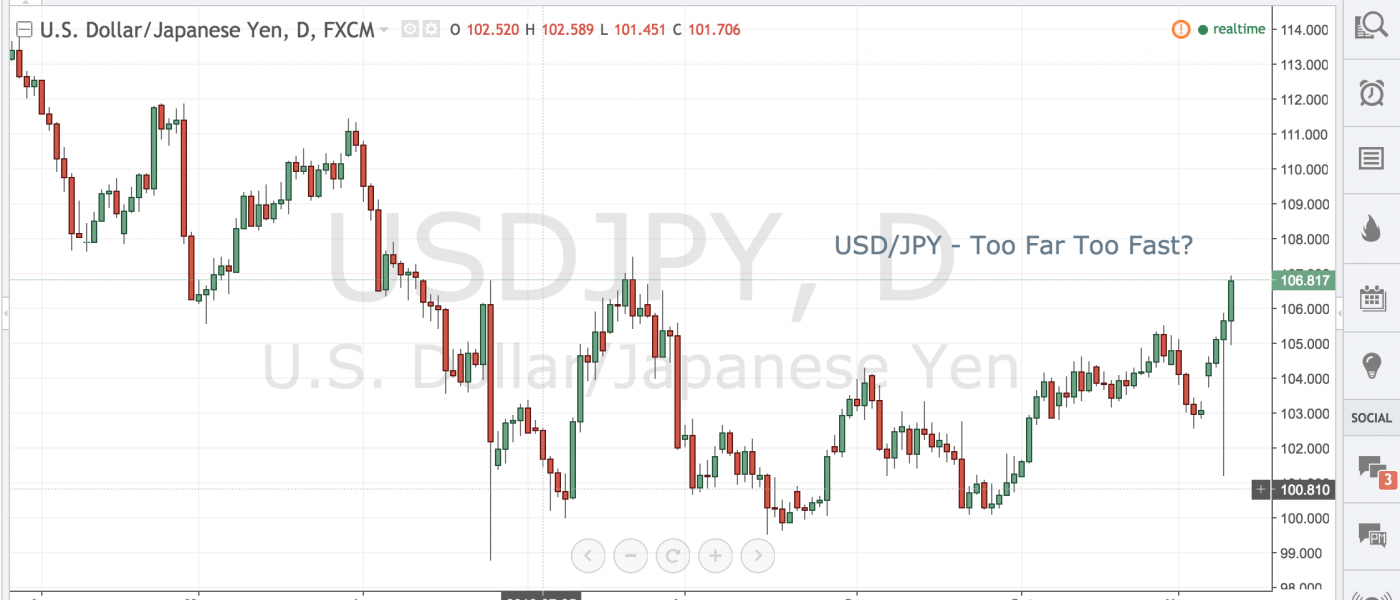 USDJPY – Too Far Too Fast?