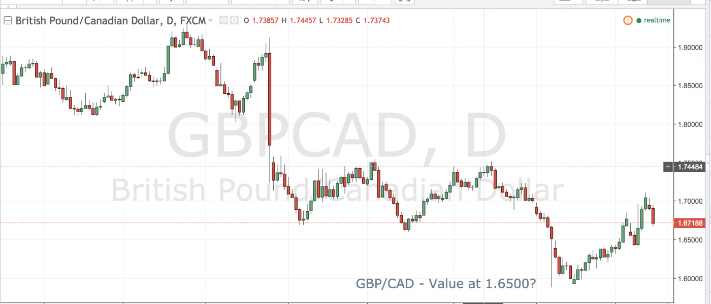 GBPCAD – Value at 1.6500?