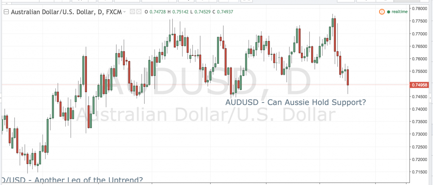 AUDUSD – Can Aussie Hold Support?