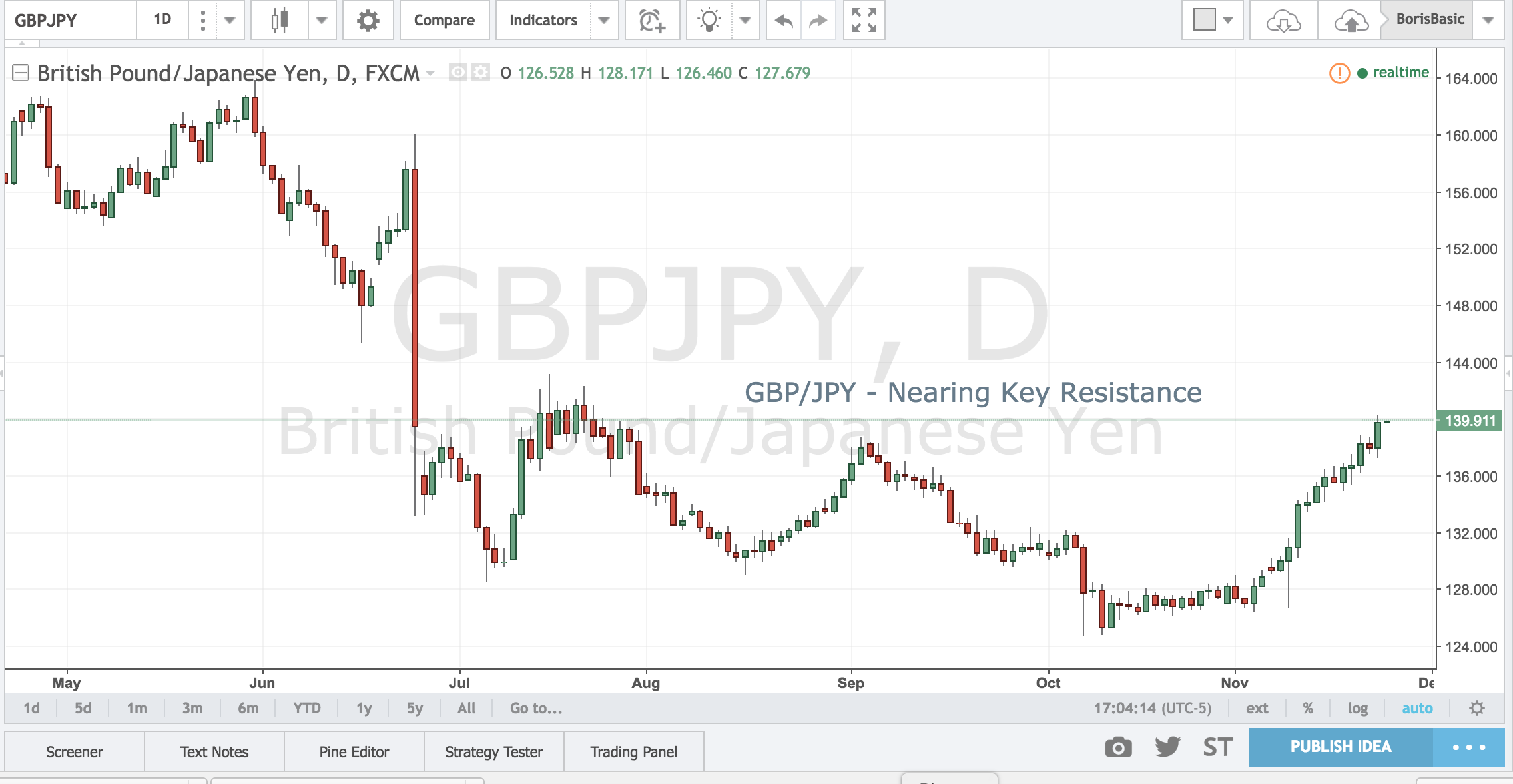 GBPJPY – Nearing Key Resistance