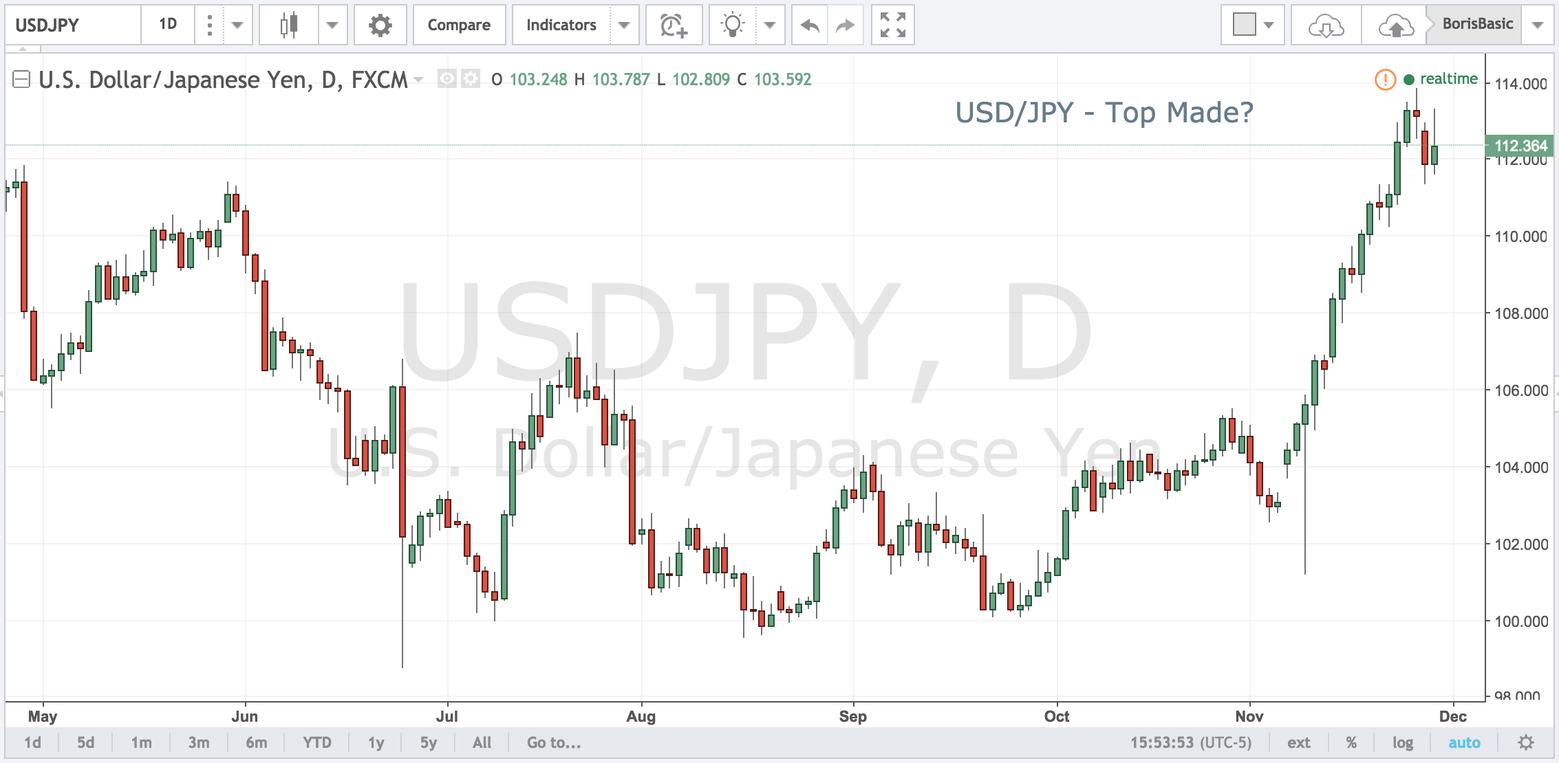 USDJPY – Top Made?
