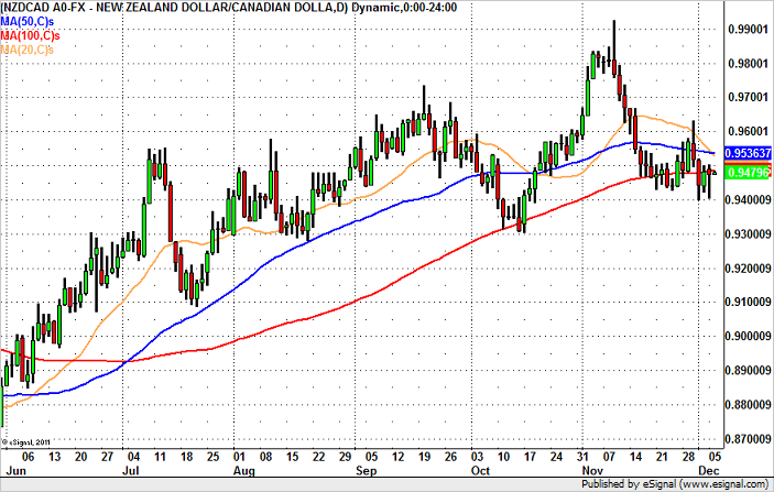 NZD/CAD Headed to 0.9300?