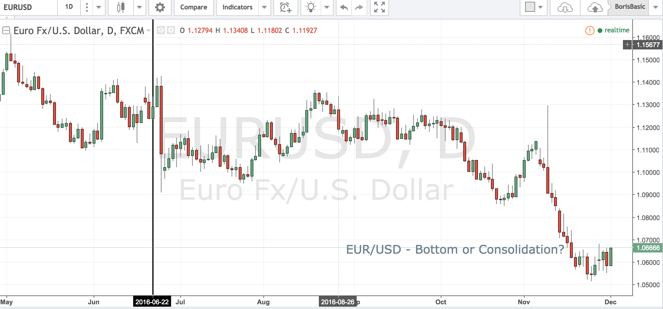 EUR – Bottom or Consolidation?