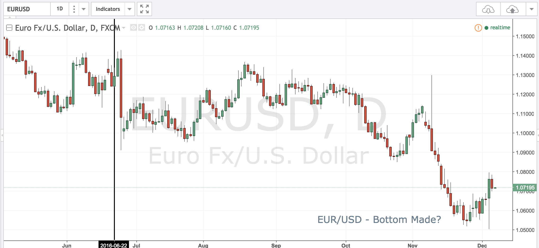 EURUSD – Bottom in Place?
