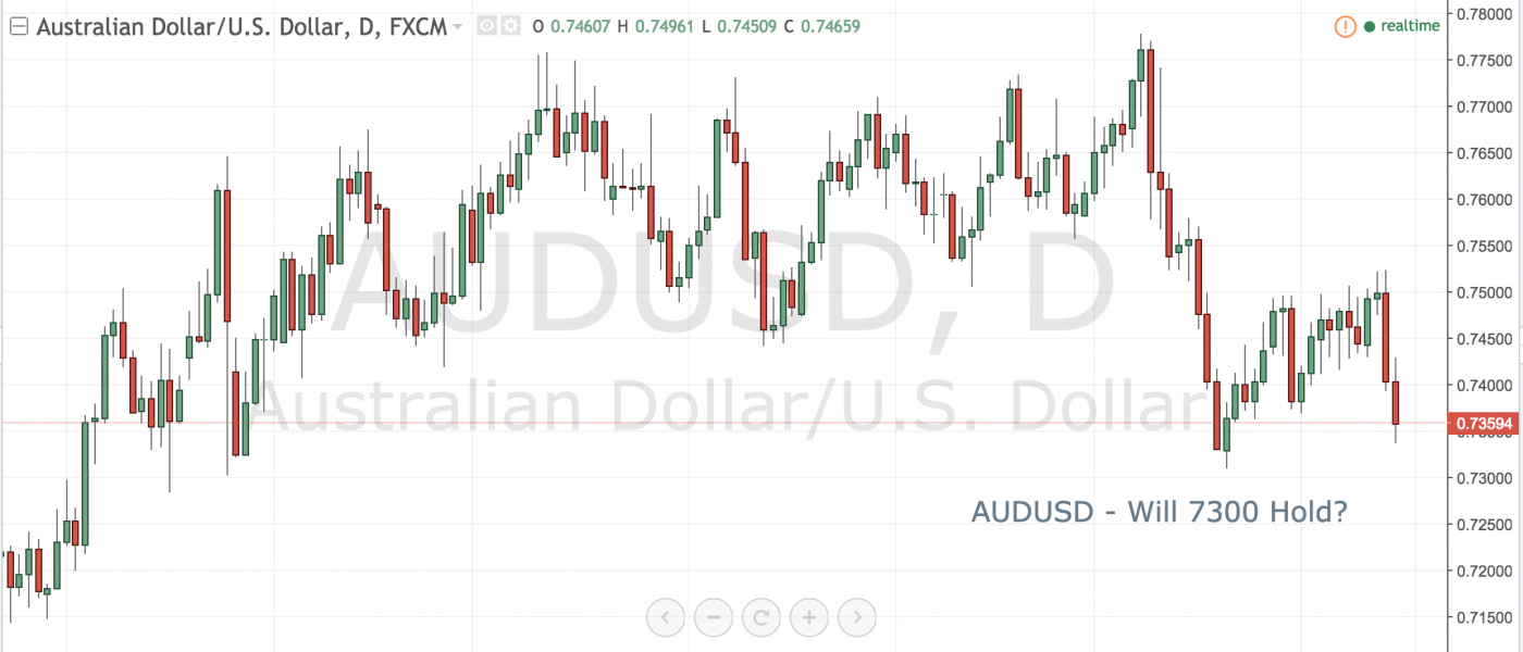 AUDUSD – Will .7300 Hold?