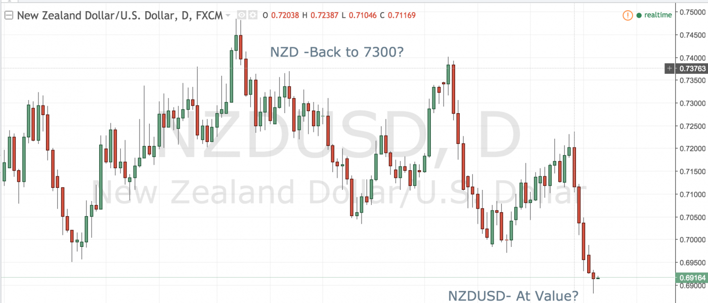 NZDUSD – At Value?