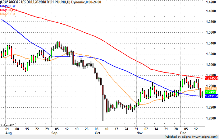 GBP/USD  – Back to 1.26?