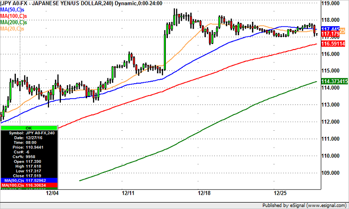 USD/JPY Needs to Break 117