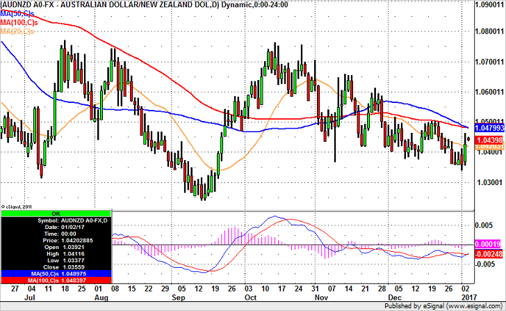 AUD/NZD – Near Term Support Levels