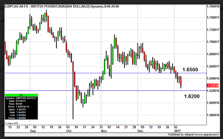 GBP/CAD to 1.60?