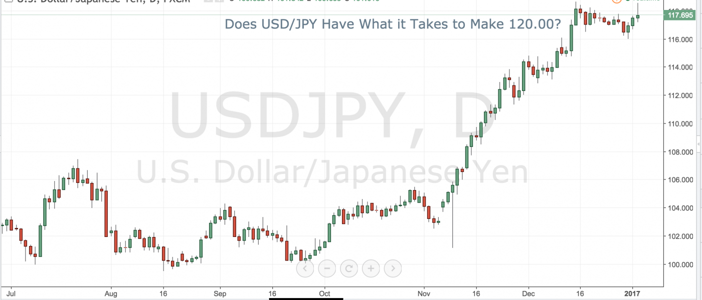 Does USD/JPY Have What it Takes to Make 120.00?