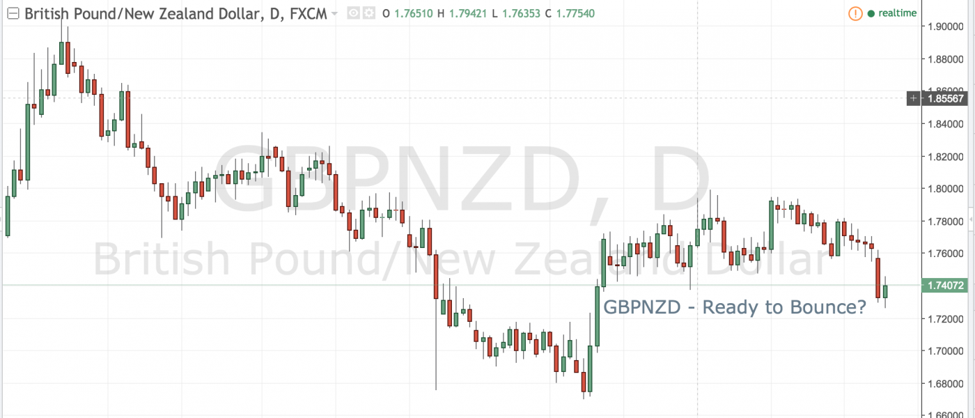 GBPNZD – Ready to Bounce?