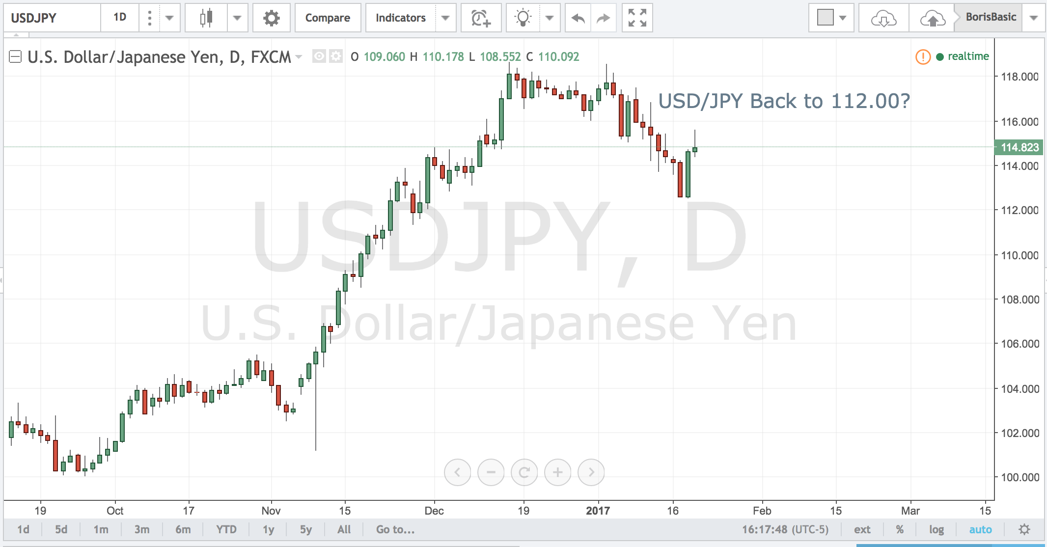 USDJPY – Back to 112.00?